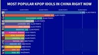 「BTS(防弾少年団)」V、中国で最も人気のあるK-POPアイドル1位の画像
