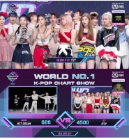 "「ITZY」、音楽番組""M COUNTDOWN""で1位…NCT DREAMを抑えの画像"