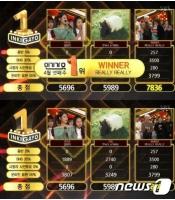 「WINNER」、「人気歌謡」で1位…IUはカムバックステージ披露の画像